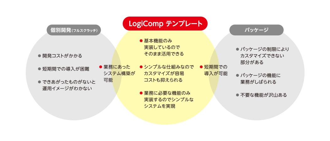 LogiCompテンプレート