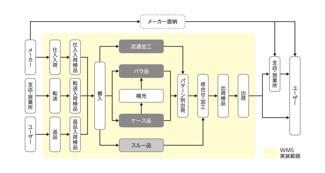 物流システムイメージ図