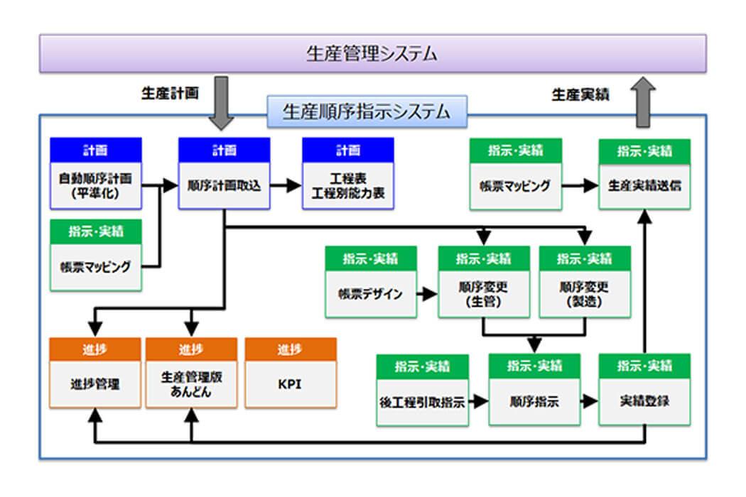生産順序指示システム